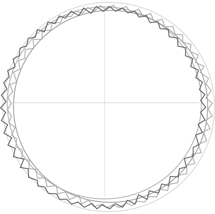 jsedm AWG Wire Gauge Thickness Chart diameter 50 mm speed 400 mm min